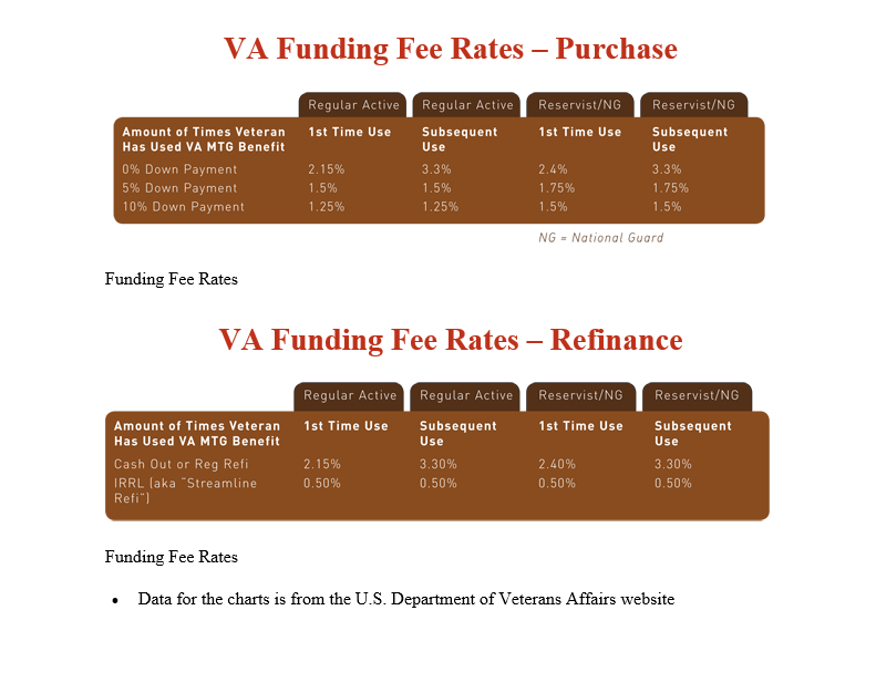 Va Home Loan Funding Fee Waiver Disability – Hum Home Review