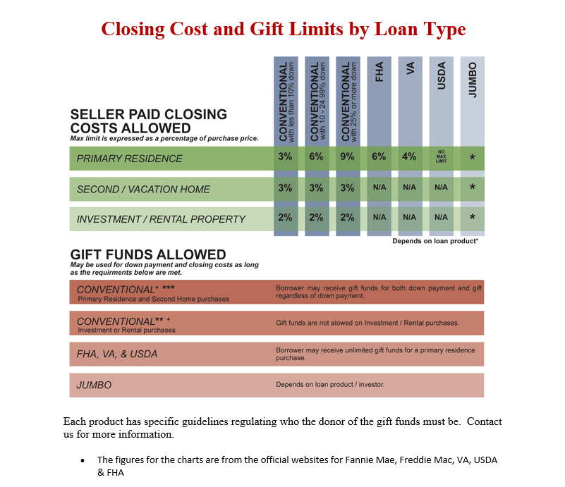 closing costs and gift limits